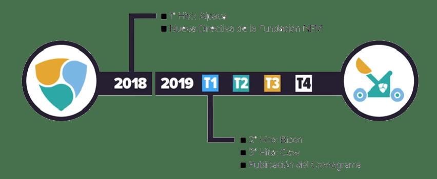 Roadmap Nem Blockchain