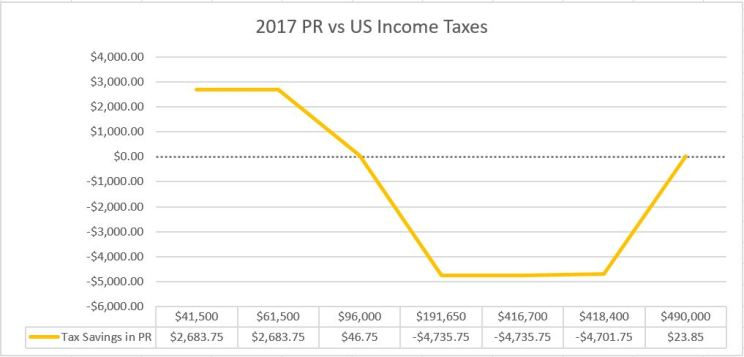 Taxes in Puerto Rico vs the United States