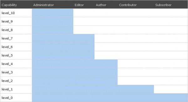 Roles and Capabilities - в чем разница между автором, редактором, подписчиком, участником