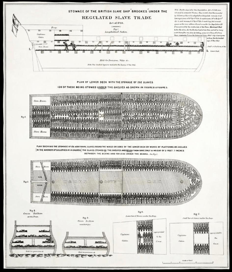 Datavisualisatie gruwelijk slaventransport