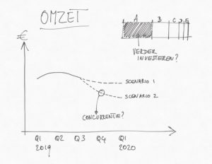 Beste tool voor maken van een grafiek: Excel, Tableau of Cognos?