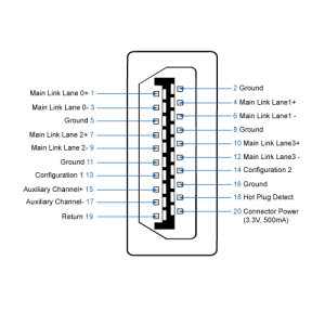 Guide to Keyboard, Video and Audio connectors