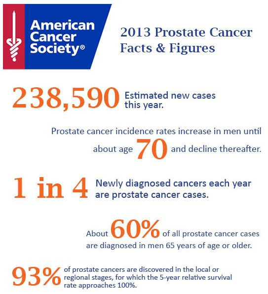 Prostate Specific Antigen: PSA Levels and What They Mean