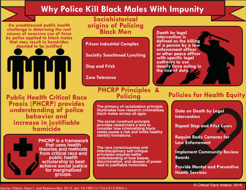 Infographic of research by Keon L. Gilbert and Rashawn Ray titled Why Do Police Kill Black Males With Impunity