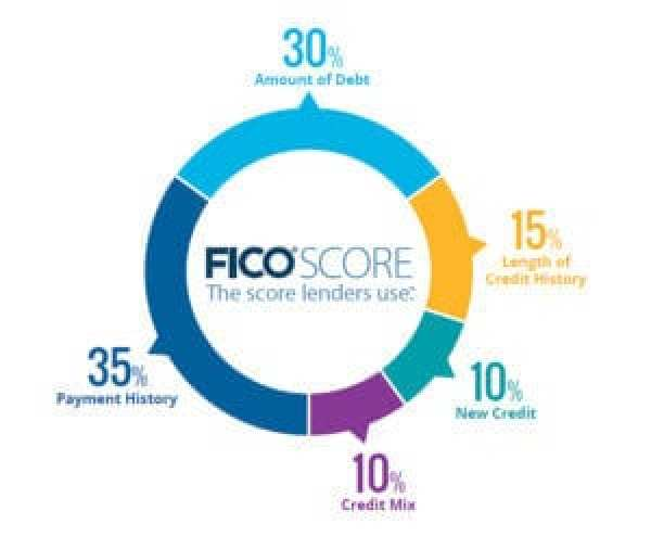 credit repair companies credit repair services how to fix my credit fico score percentages