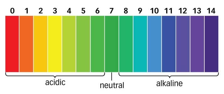 pH alkaline chart