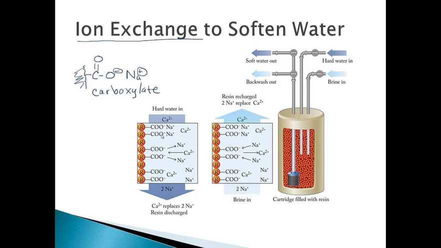 Image result for ion-exchange technology