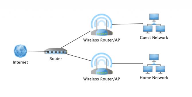 home network design  part 1  black hills information security