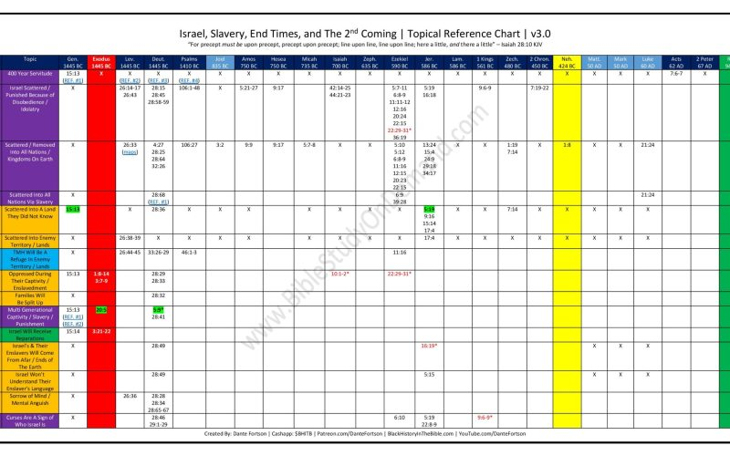 Israel, Slavery, End Times, and The 2nd Coming | Topical Reference Chart | v3.0