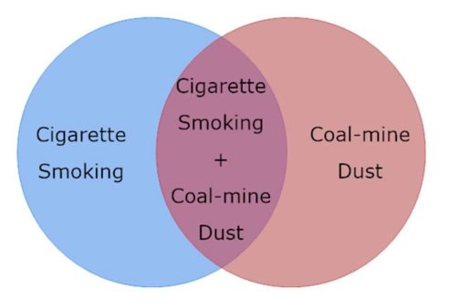 Venn Diagram Showing Additive Effects of Cigarette Smoking and Coal-Mine Dust in Causing Pneumoconiosis