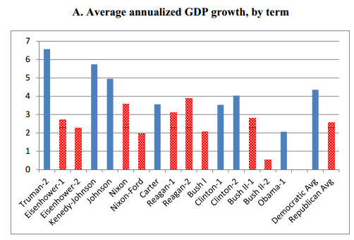 presidents-and-growth