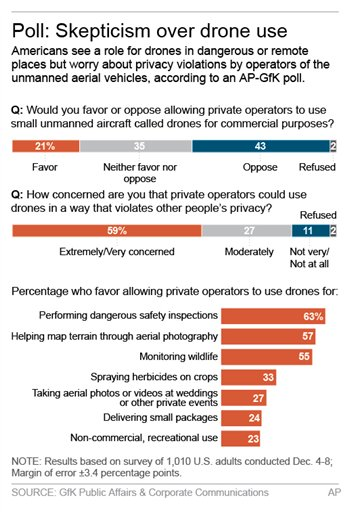 Graphic shows results of AP-GfK poll on commercial use of drones.