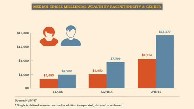 Median Single Millennial Wealth by Race & Gender