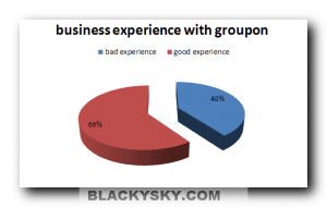 groupon numbers experience