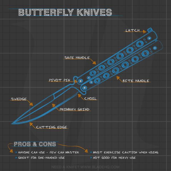Anatomy of a Butterfly Knife