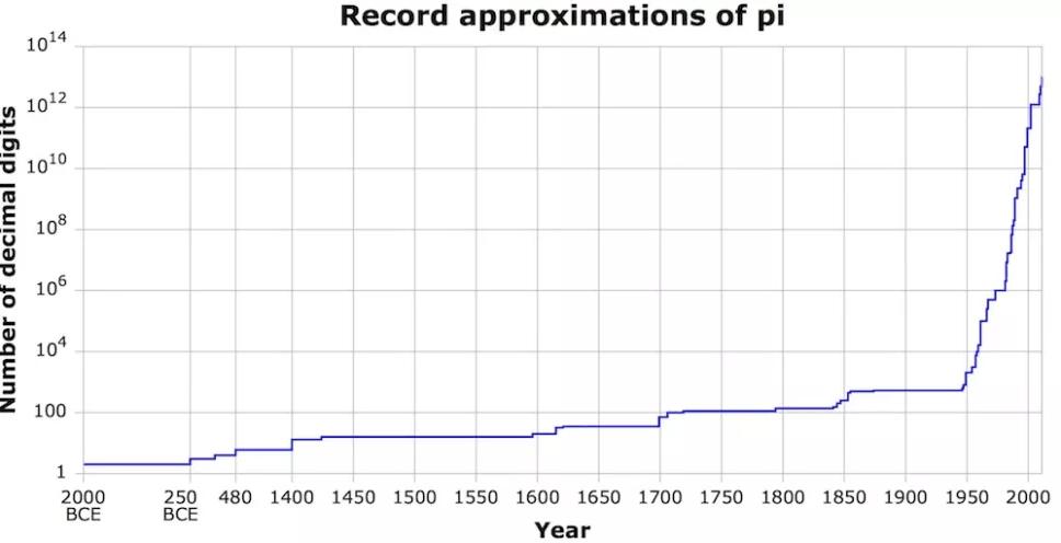 grafik peningkatan kemampuan dalam menghitung digit pi