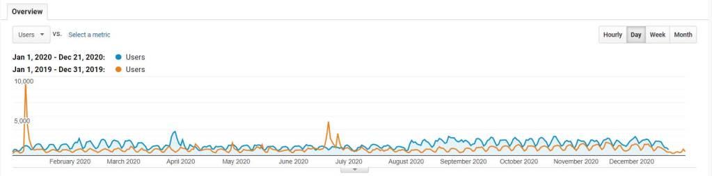 Users-google-analytics-2019-to-2020
