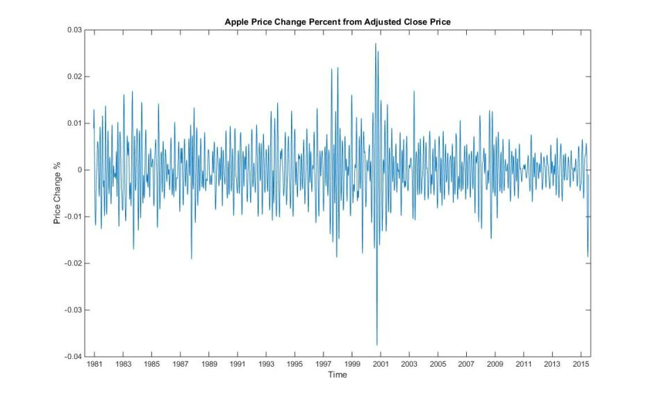 Apple Stock Theta Band Yearly Sample