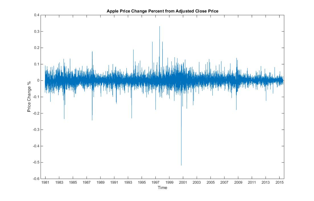 apple price change percent adjusted close