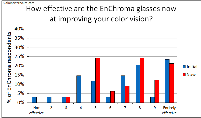 EnChroma effective time