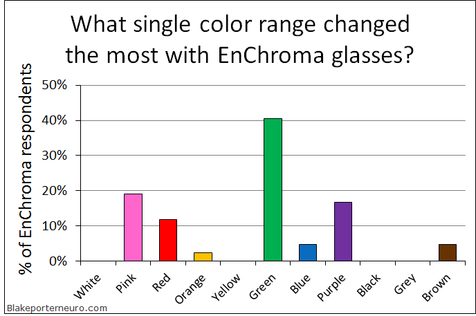 EnChroma what single color change