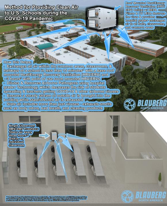 BlauAir Covid and Schools Infographic