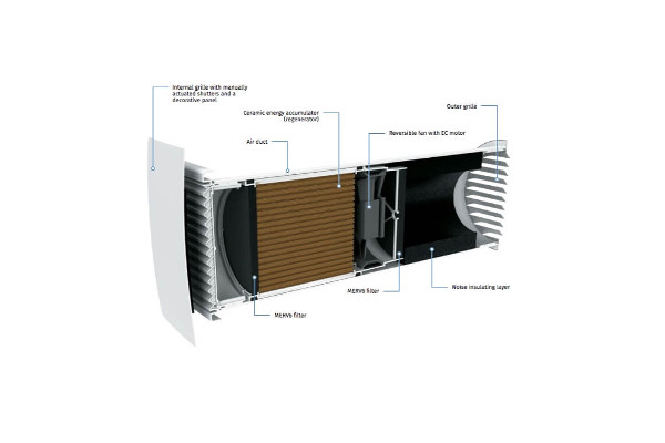 Vento Series ECO2 A50 Pro Design Single Room Ventilator