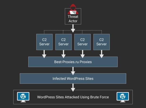 WordPress ataque cadena