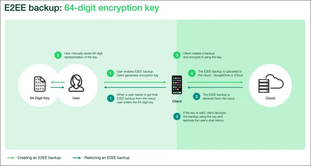 How WhatsApp performs end-to-end encrypted backups