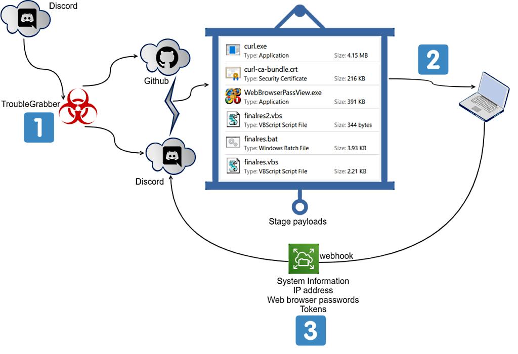 TroubleGrabber attack flow