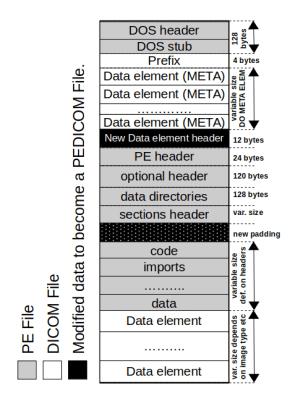 Estructura PEDICOM