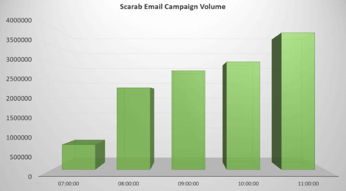 Necurs spam volume pushing Scarab ransomware