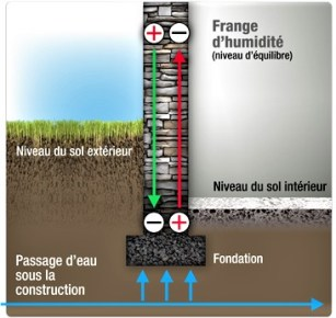 schéma explicatif des murs humides défini par Philippe Wojtowicz