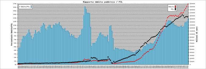 https://www.blia.it/debitopubblico/grafico2012.png