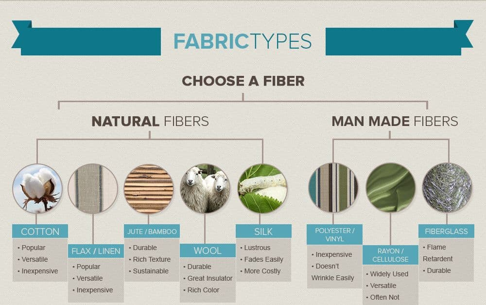 Infographic Fabrics 101 Textiles Fibers Home Decor