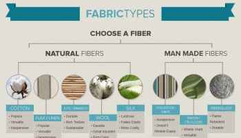 Infographic Fabrics 101 Textiles Fibers Home Decor And More