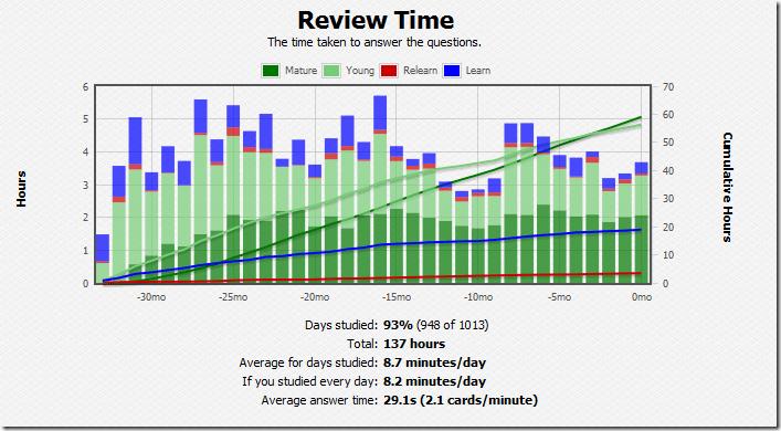 Anki Review Time