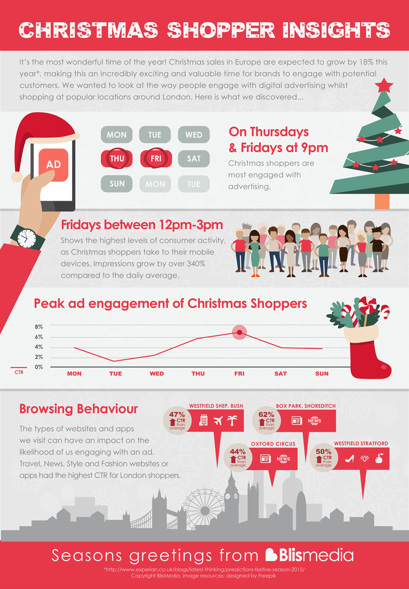 Christmas Shopper Insights Infographic