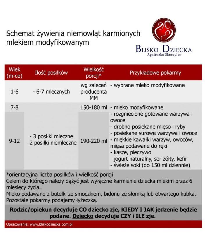 Schemat zywienie niemowlat karmioncyh mm1