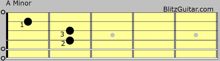 A Minor Chord Diagram For Guitar Fingerstyle Guitar Lessons