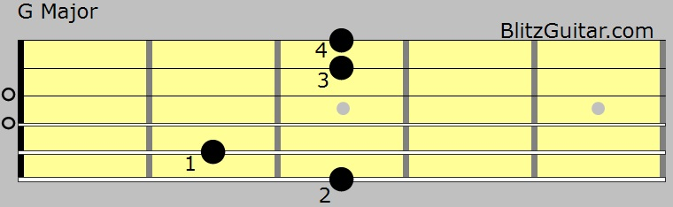 G Major Chord Diagram for Guitar - FINGERSTYLE GUITAR LESSONS