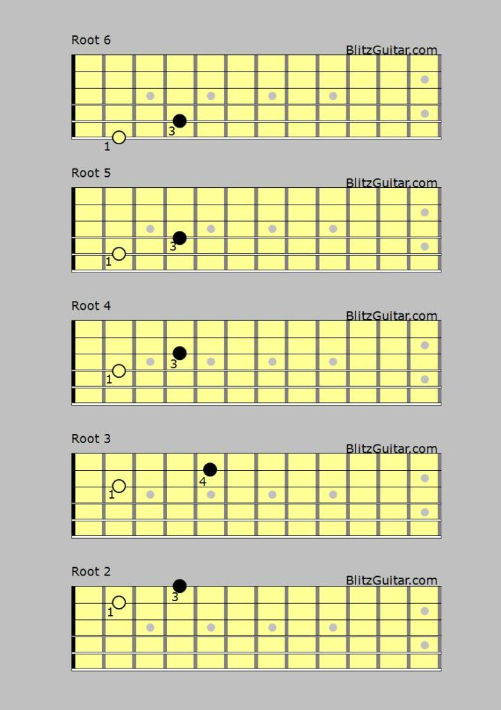 Power Chord For Guitar Fingerstyle Guitar Lessons