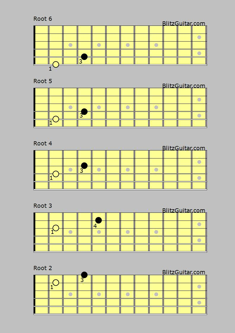Power Chords For Guitar Fingerstyle Guitar Lessons