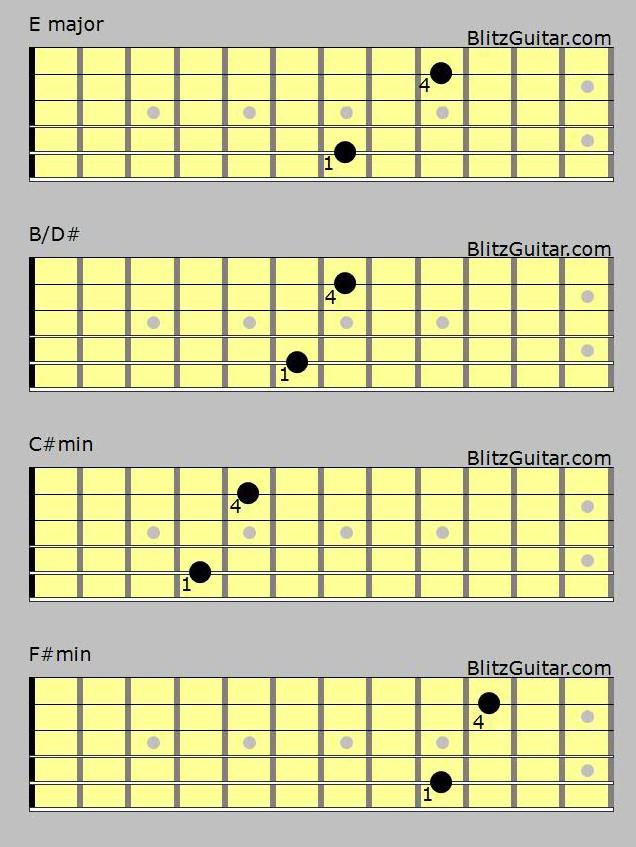 Love Yourself by Justin Bieber Acoustic Guitar Lesson Fingerstyle u2013 BlitzGuitar u2013 Online Guitar ...