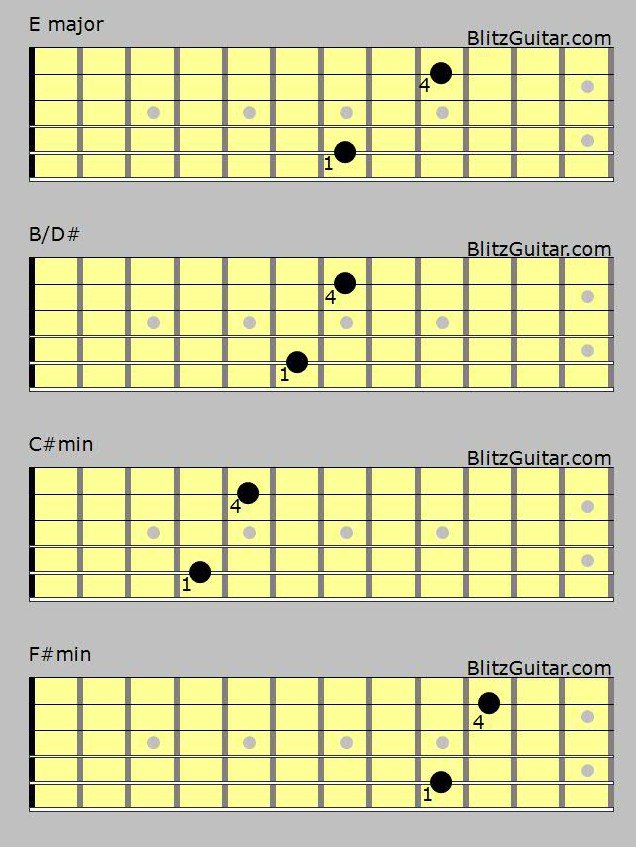 love yourself justin bieber acoustic guitar chord for the verse fingerstyle guitar lessons. Black Bedroom Furniture Sets. Home Design Ideas