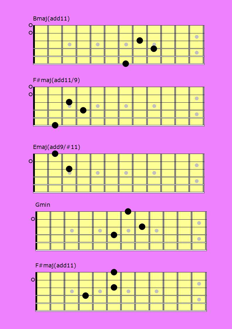 Dreamy Chords In B Major Fingerstyle Guitar Lessons