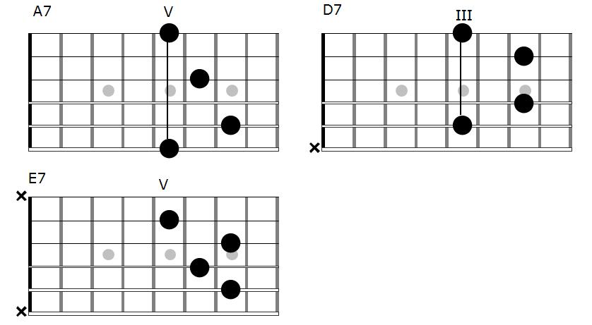 Easy Twelve Bar Blues on Fingerstyle Acoustic Guitar