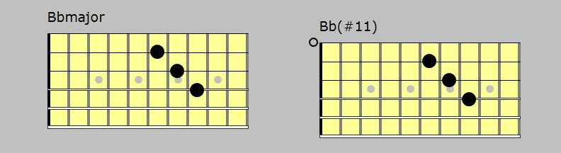 Bb major mysterious chord in D minor key - FINGERSTYLE GUITAR LESSONS