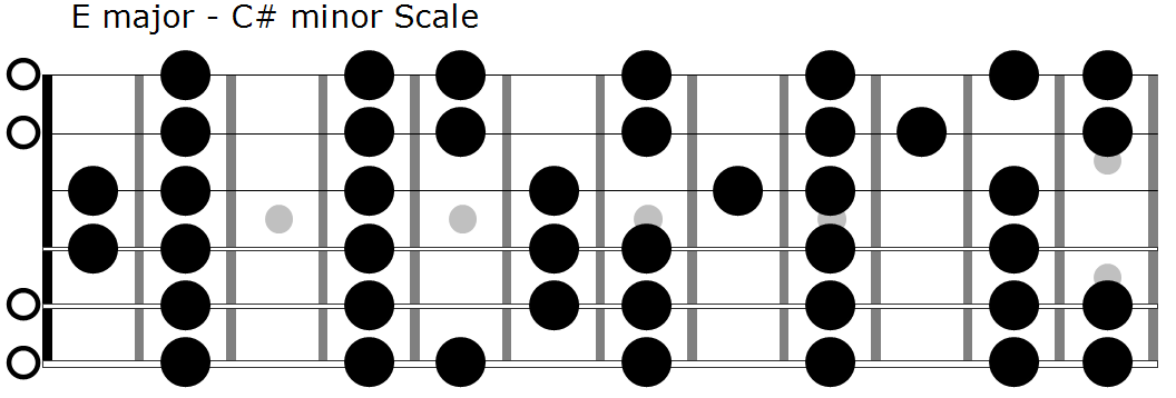 Three Easy Tips for Writing Beautiful Chord Progressions