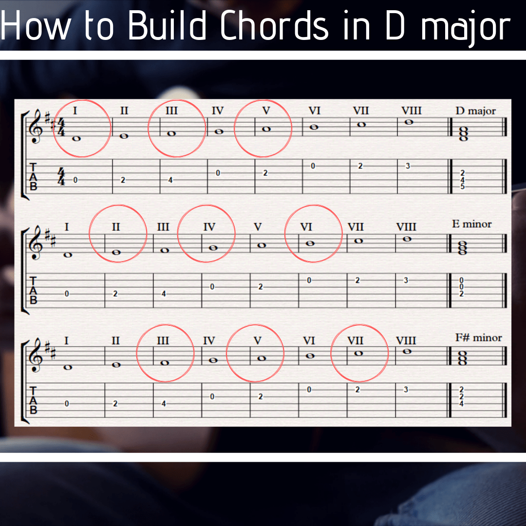 8 beautiful d major chord shapes on guitar and how to use them. Black Bedroom Furniture Sets. Home Design Ideas